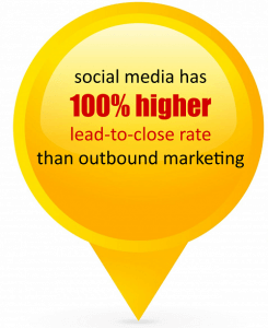 social-media-conversion-rate-245x300 10 Reasons Why Social Media Marketing is Important for Businesses