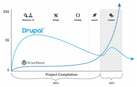 WordPress-vs-Drupal-project-cost-comaprison-graph2 Drupal Web Design Services
