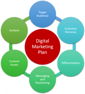 digital-marketing-plan-inputs-272x300 Digital Marketing Strategy Services