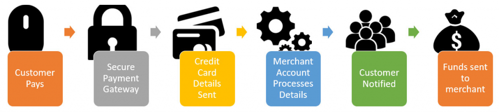 how-merchant-accounts-work-1024x230 What are Merchant Accounts?