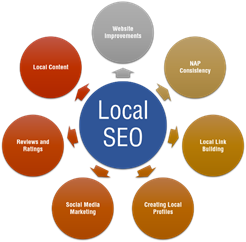 local-optimization Local Search Optimization Services