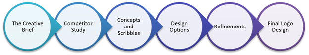 logo-design-process Logo Design Services